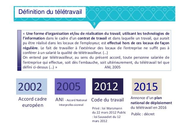 decret teletravail 2015