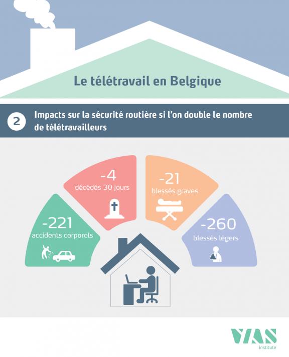 offre d'emploi teletravail belgique
