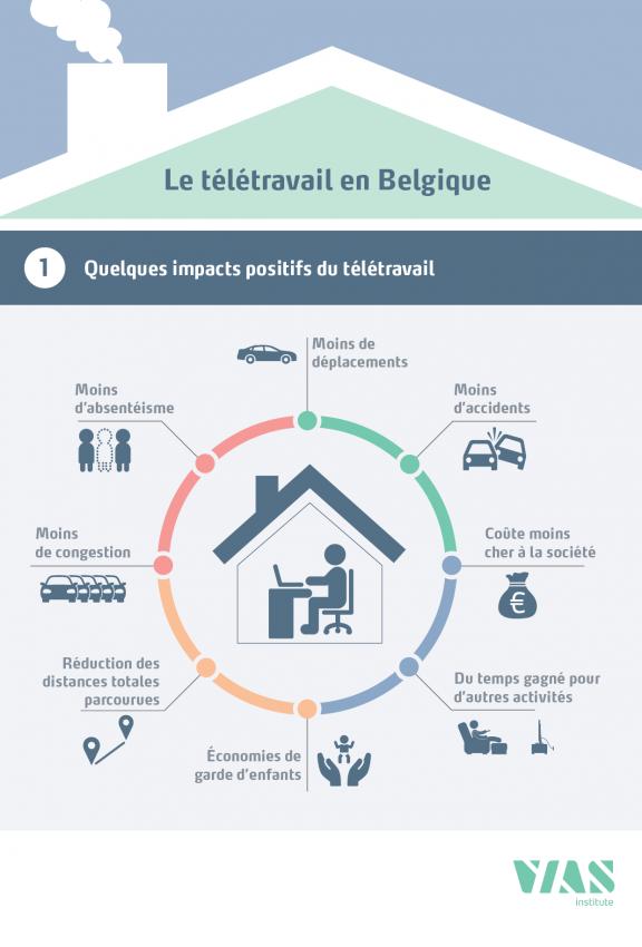 teletravail a domicile offre d'emploi belgique