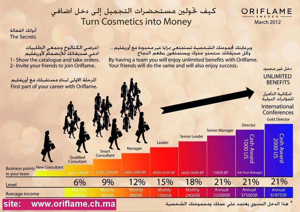teletravail a domicile offre d u0026 39 emploi maroc