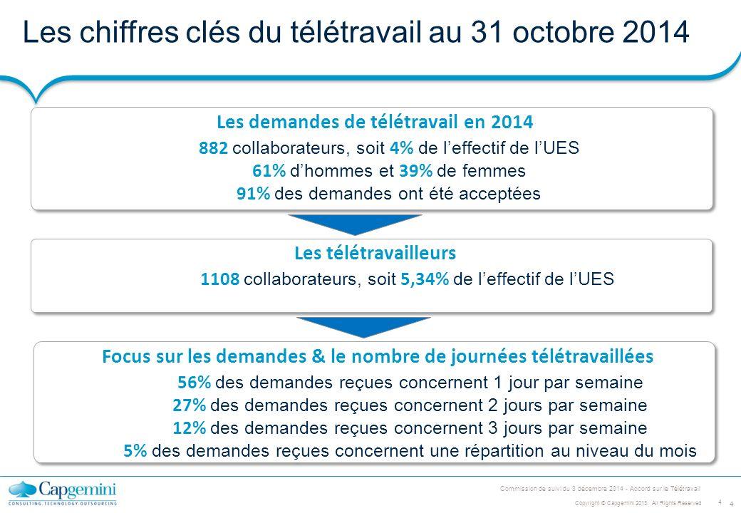 teletravail chiffres 2013