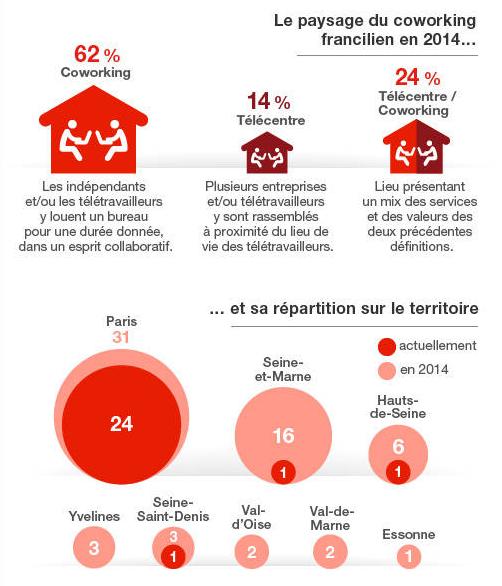 teletravail chiffres 2014