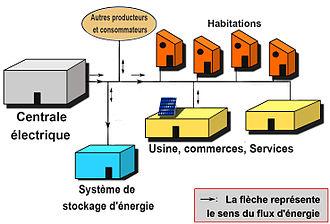 teletravail economie d'energie