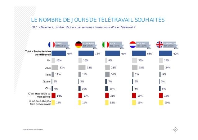 teletravail en europe