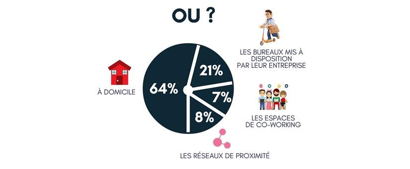 teletravail gouv.fr