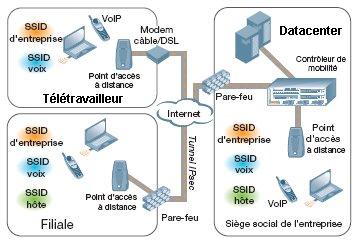 teletravail informatique