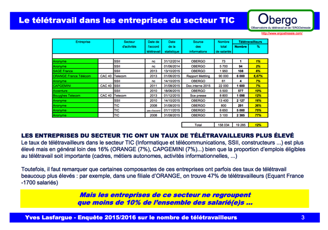 teletravail marketing