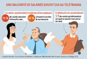 teletravail salaire