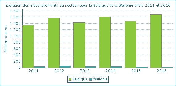 offre d'emploi teletravail en belgique