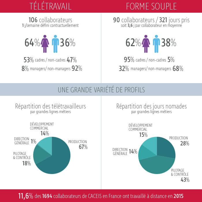 teletravail 2015 chiffres