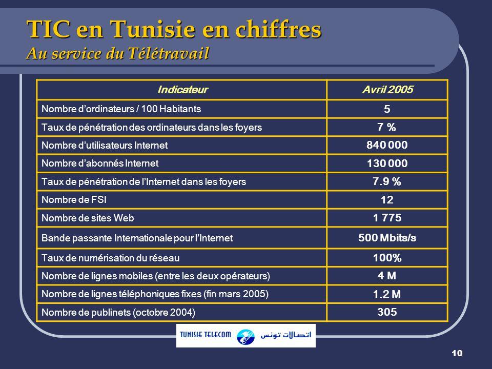 teletravail a domicile en tunisie