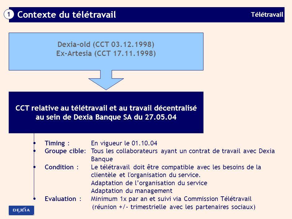 teletravail belgique