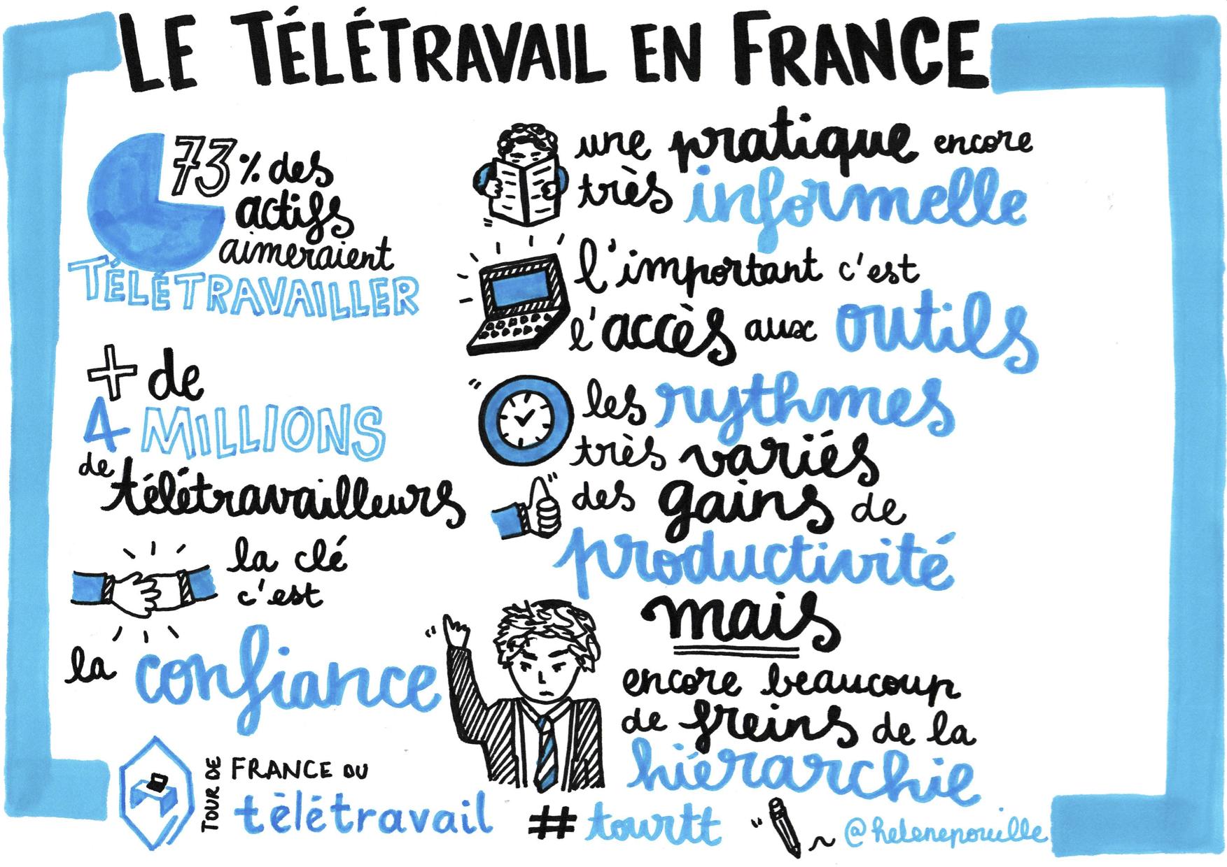 teletravail webmarketing